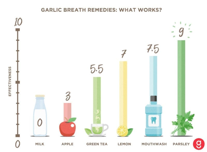 what cures garlic breath