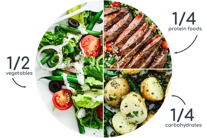 balanced meal chart