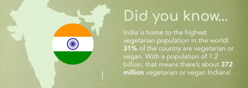 indian vegetarian population