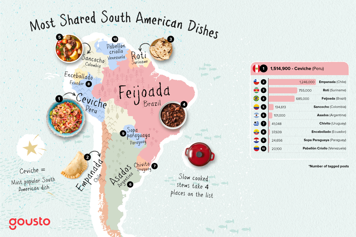 Most instagrammed South American dishes on a map