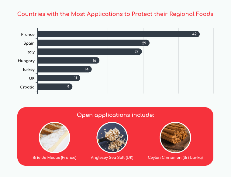 graph of countries with the most applications for protected foods