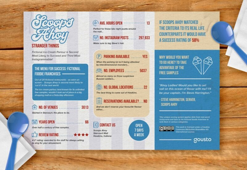Scoops Ahoy menu