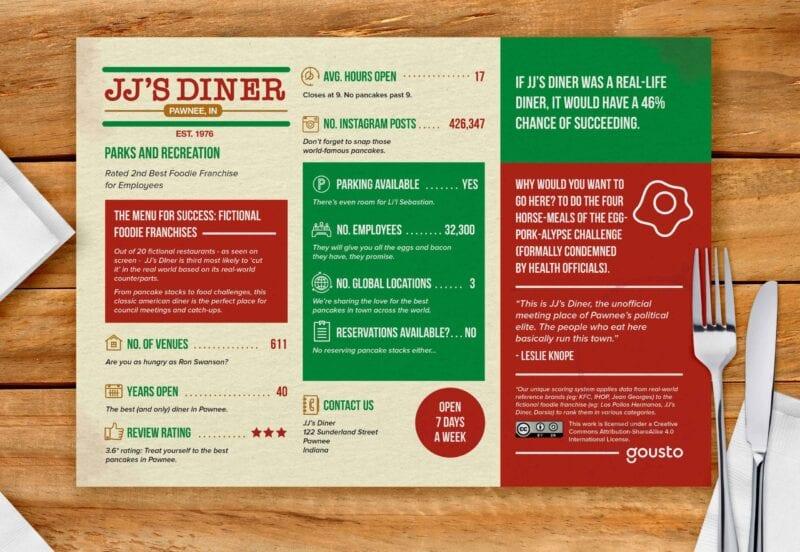 JJs diner menu