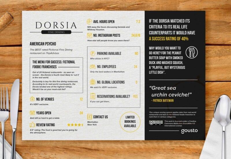 Dorsia menu