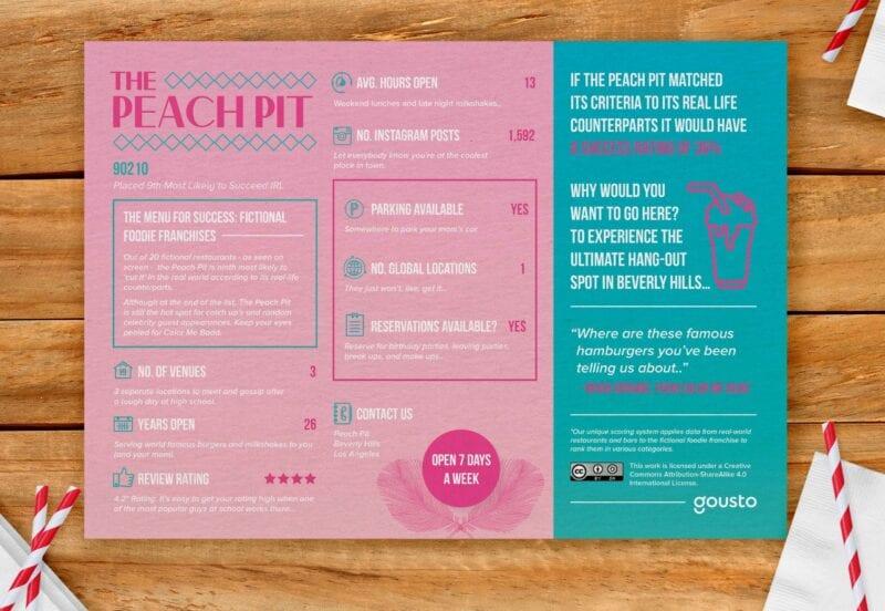 Peach pit menu