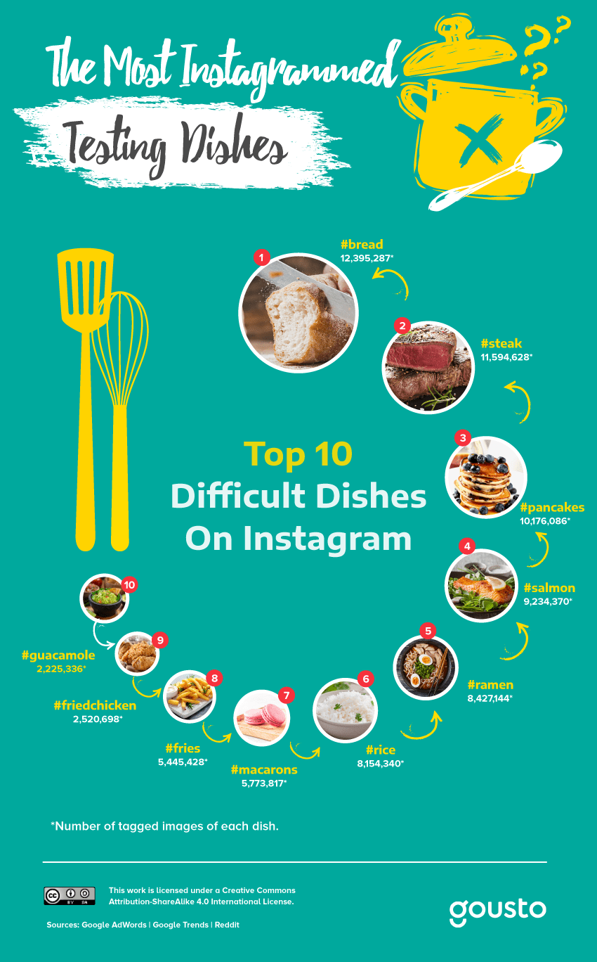 Instagram's most difficult dishes to cook
